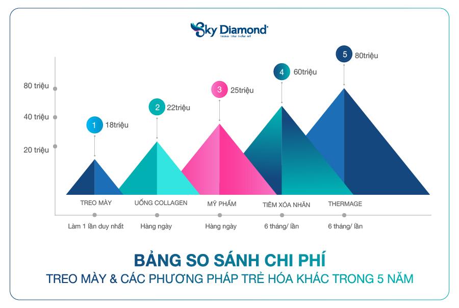 So sánh chi phí treo mày Sky Diamond