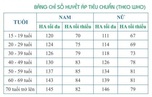 bi-huyet-ap-co-treo-may-duoc-khong